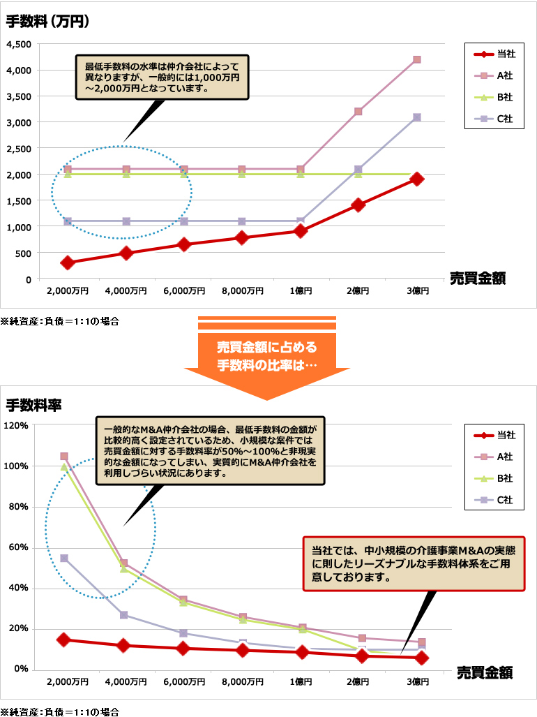 M&A手数料総額のシミュレーション