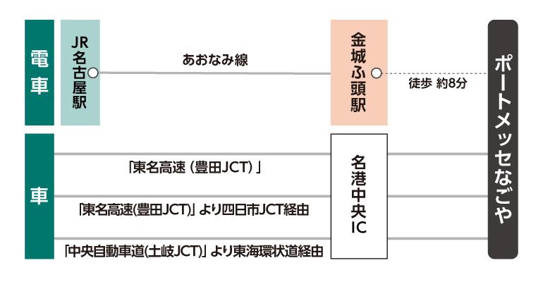 CareTEX名古屋会場へのアクセス