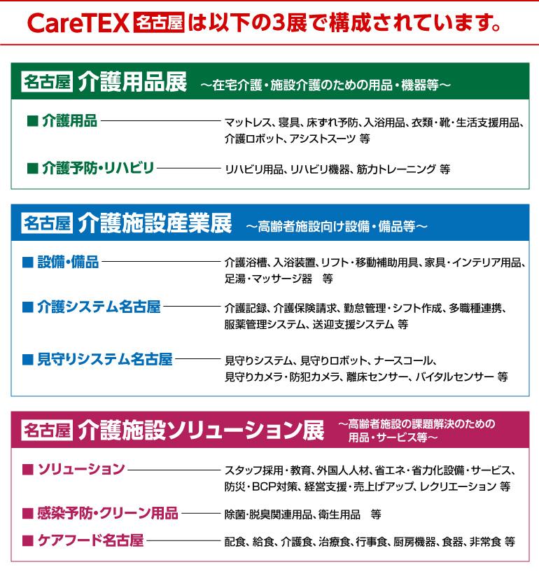 CareTEX名古屋の構成