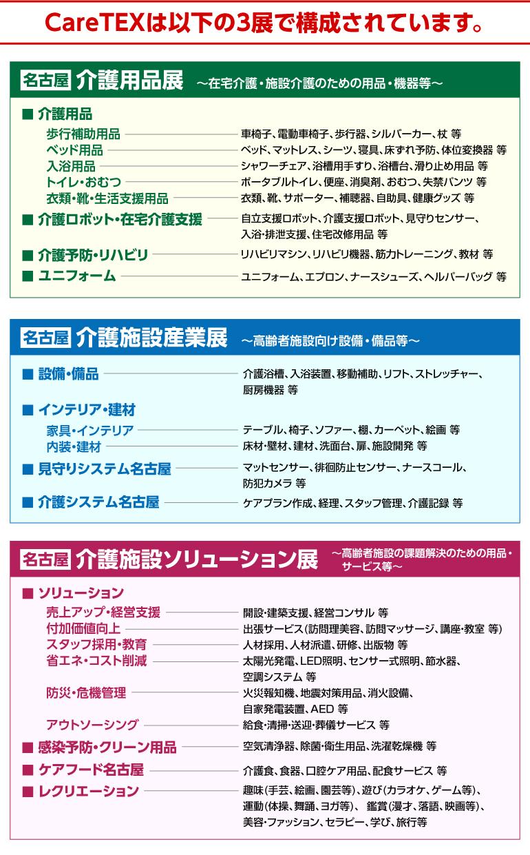 CareTEX名古屋(ケアテックス名古屋)の構成