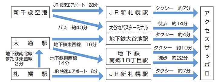 CareTEX札幌会場へのアクセス