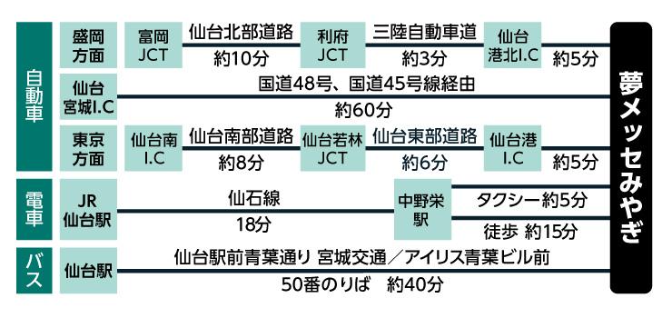 CareTEX仙台(ケアテックス仙台)へのアクセス