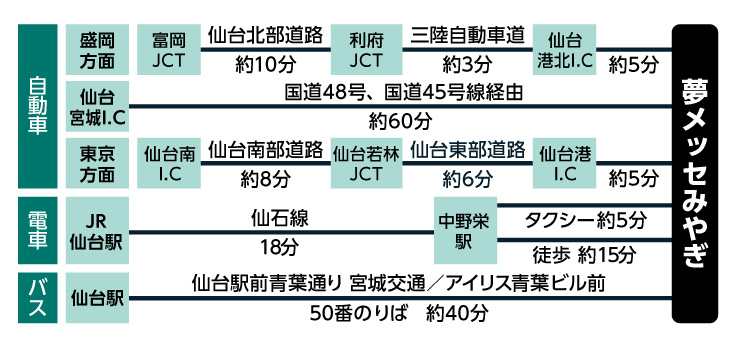 CareTEX(ケアテックス)仙台へのアクセス